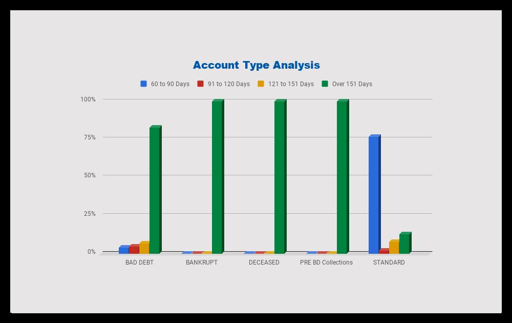 Account-Type-Analysis