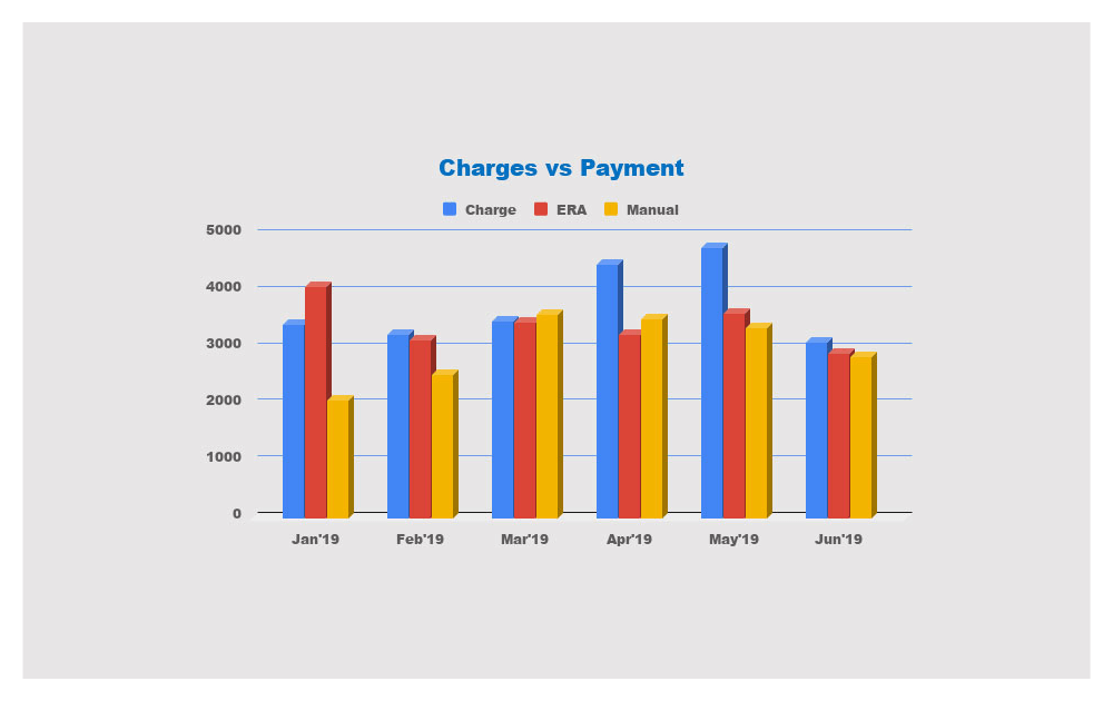 Charges-vs-Payment